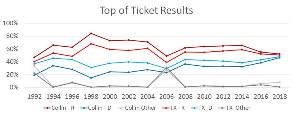 Graph showing voting percentages between Collin - R (dark red), Collin - D (dark blue), Collin - Other (light grey), TX - R (bright red), TX - D (bright blue), and TX - Other (dark grey) from years 1992 through 2018.