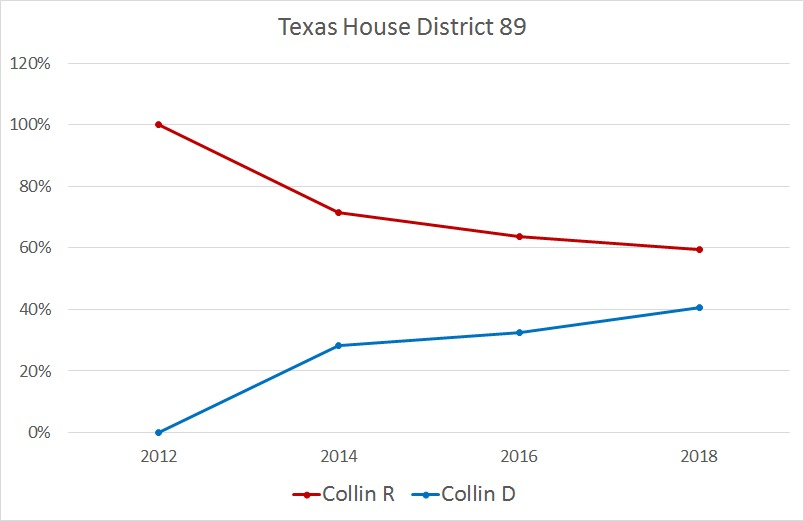 Graph showing Texas House District 89 voting percentages between Collin - R (dark red), Collin - D (dark blue), All - R (bright red), and All - D (bright blue) from years 2012 through 2018.