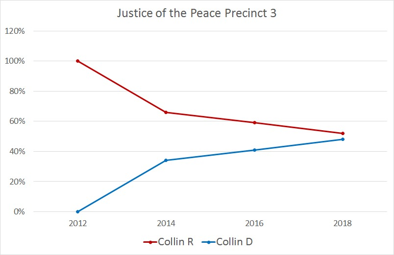 Graph showing Justice of the Peace Precinct 3 voting percentages between Collin - R (dark red), Collin - D (dark blue), All - R (bright red), and All - D (bright blue) from years 2012 through 2018.