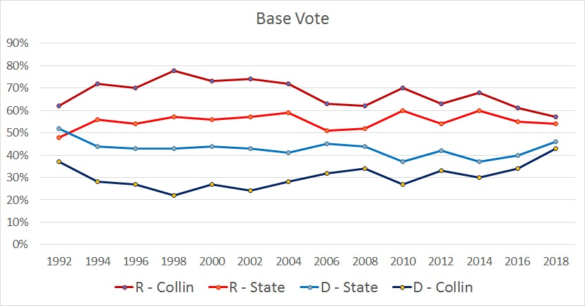 Graph showing base voting percentages between Collin - R (dark red), Collin - D (dark blue), TX - R (bright red), and TX - D (bright blue) from years 1992 through 2018.