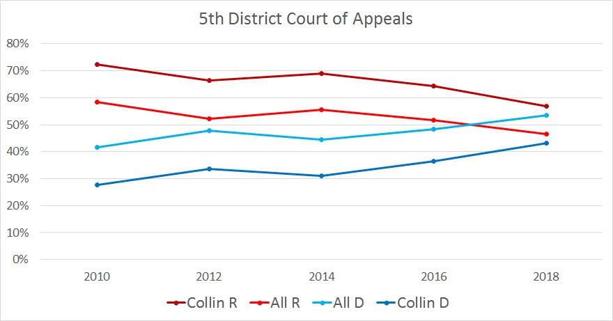 Graph showing 5th District Court of Appeals voting percentages between Collin - R (dark red), Collin - D (dark blue), TX - R (bright red), and TX - D (bright blue) from years 2010 through 2018.