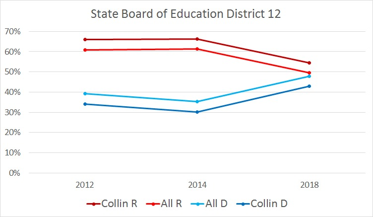 Graph showing State Board of Education voting percentages between Collin - R (dark red), Collin - D (dark blue), All - R (bright red), and All - D (bright blue) from years 2012 through 2018.