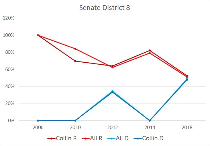 Graph showing Senate District 8 voting percentages between Collin - R (dark red), Collin - D (dark blue), All - R (bright red), and All - D (bright blue) from years 2006 through 2018.
