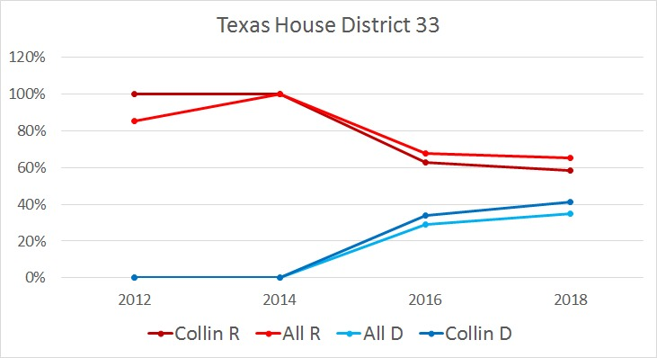 Graph showing Texas House District 33 voting percentages between Collin - R (dark red), Collin - D (dark blue), All - R (bright red), and All - D (bright blue) from years 2006 through 2018.