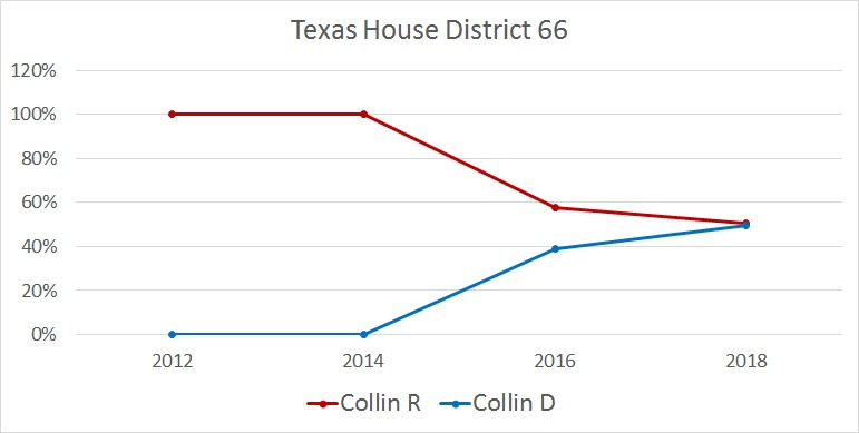 Graph showing Texas House District 66 voting percentages between Collin - R (dark red), Collin - D (dark blue), All - R (bright red), and All - D (bright blue) from years 2006 through 2018.
