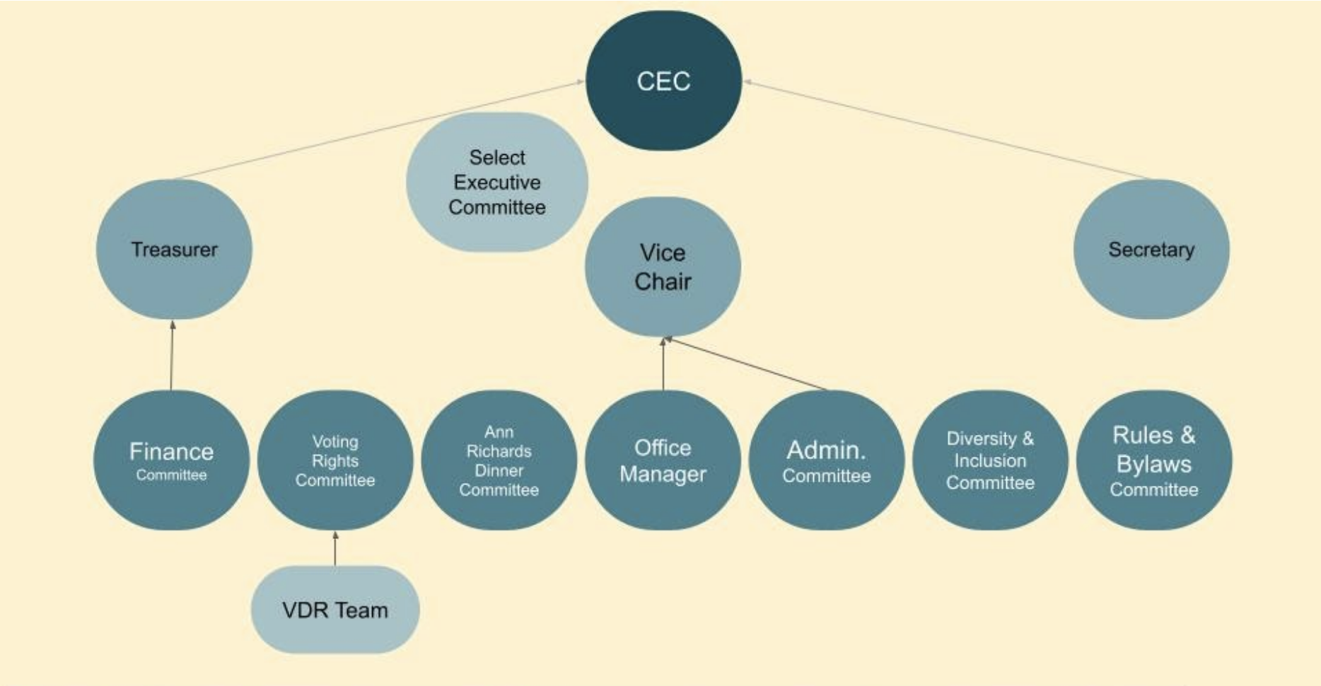 Organization Chart Showing CCDP Administrative and Governance Committees