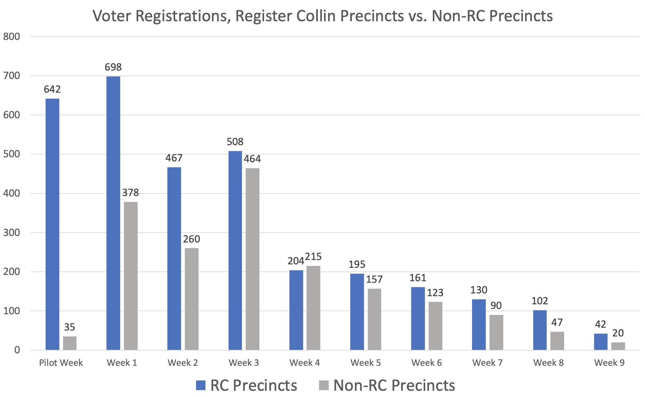 Bar chart showing Register Collin voter registration data